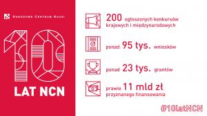 10-lecie NCN: 23 tysiące grantów dla naukowców z całej Polski